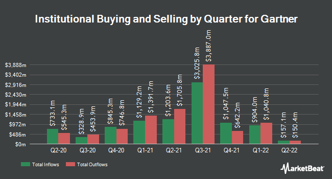 Institutional Ownership by Quarter for Gartner (NYSE:IT)
