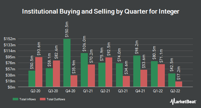 Institutional Ownership by Quarter for Integer (NYSE:ITGR)