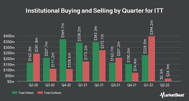 Institutional Ownership by Quarter for ITT (NYSE:ITT)