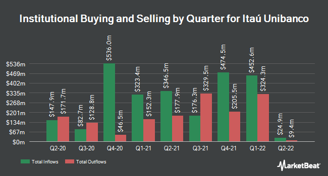 Institutional Ownership by Quarter for Itaú Unibanco (NYSE:ITUB)
