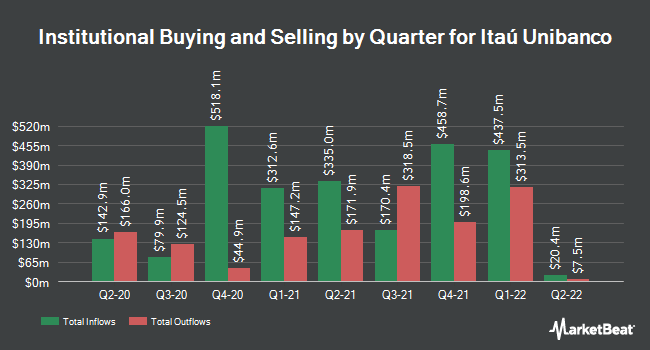 Institutional Ownership by Quarter for Itau Unibanco (NYSE:ITUB)