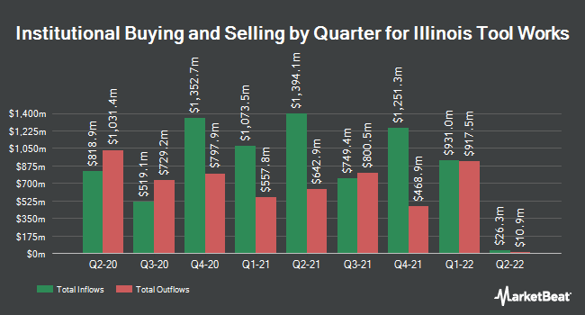 Institutional Ownership by Quarter for Illinois Tool Works (NYSE:ITW)