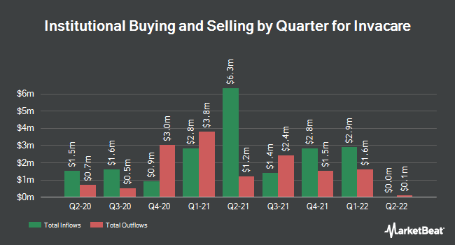 Institutional Ownership by Quarter for Invacare (NYSE:IVC)
