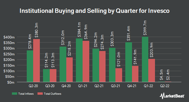 Institutional Ownership by Quarter for Invesco (NYSE:IVZ)