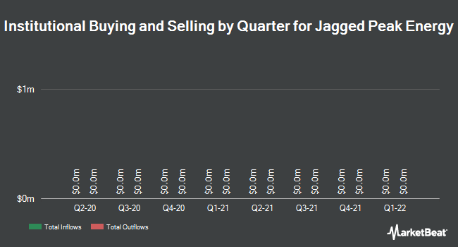 Insider Trading History for Jagged Peak Energy (NYSE:JAG)