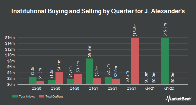 Institutional Ownership by Quarter for J Alexanders (NYSE:JAX)