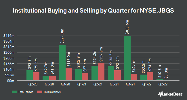 Institutional Ownership by Quarter for JBG SMITH Properties (NYSE:JBGS)