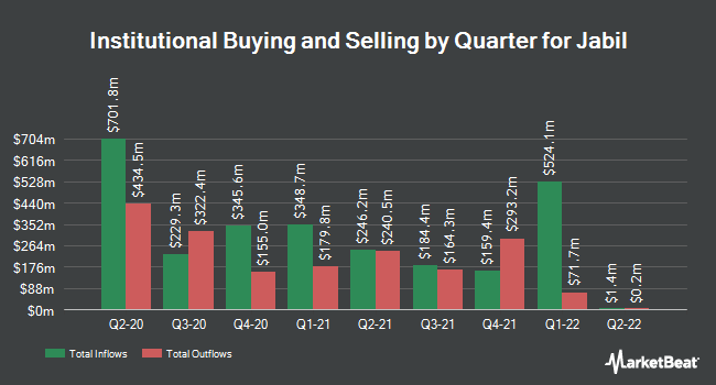 Institutional Ownership by Quarter for Jabil (NYSE:JBL)