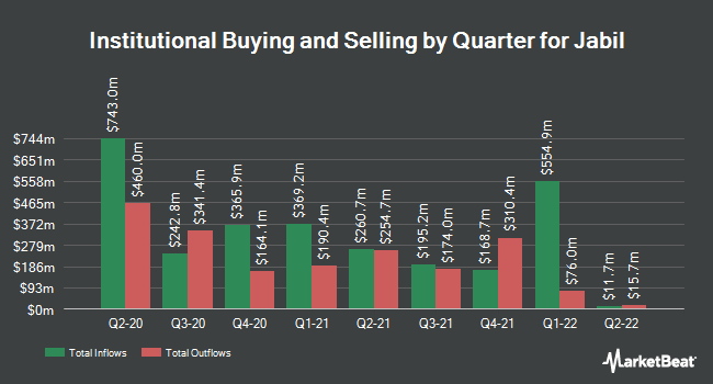Institutional Ownership by Quarter for Jabil Circuit (NYSE:JBL)