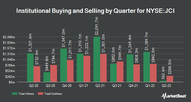 Institutional Ownership by Quarter for Johnson Controls International plc Ordinary Share (NYSE:JCI)
