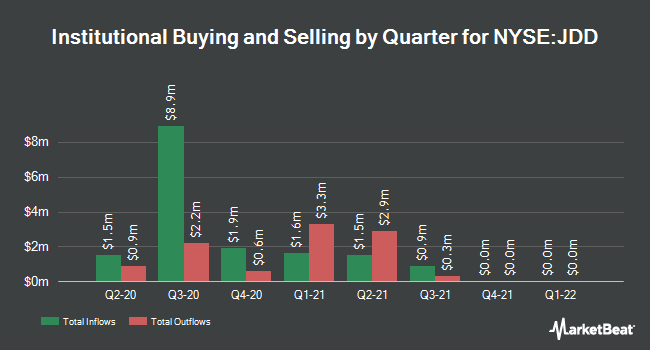 Institutional Ownership by Quarter for Nuveen Diversified Dividend & Income Fd. (NYSE:JDD)