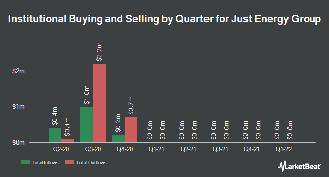 Institutional Ownership by Quarter for Just Energy Group (NYSE:JE)