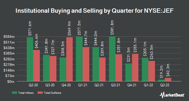 Institutional Ownership by Quarter for Jefferies Financial Group (NYSE:JEF)