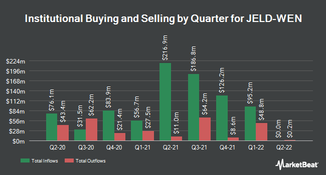 Institutional Ownership by Quarter for Jeld-Wen (NYSE:JELD)