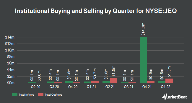 Institutional Ownership by Quarter for Aberdeen Japan Equity Fund (NYSE:JEQ)