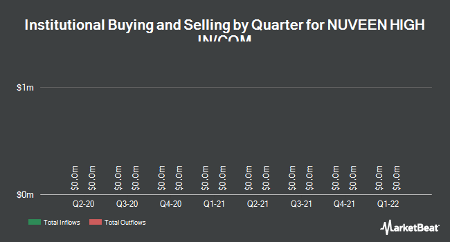 Institutional Ownership by Quarter for NUVEEN HIGH IN/COM (NYSE:JHD)
