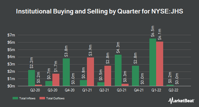 Institutional Ownership by Quarter for John Hancock Income Securities Trust (NYSE:JHS)