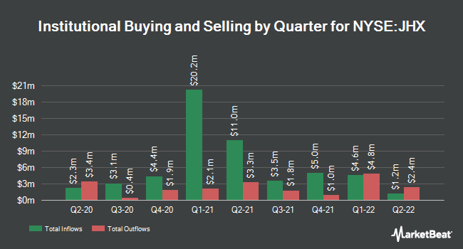 Institutional Ownership by Quarter for James Hardie Industries PLC. (NYSE:JHX)