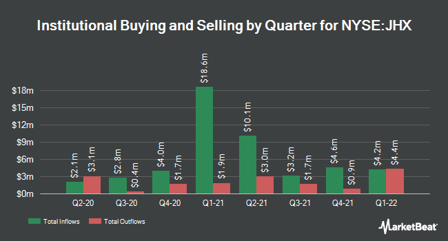 Institutional Ownership by Quarter for James Hardie Industries (NYSE:JHX)