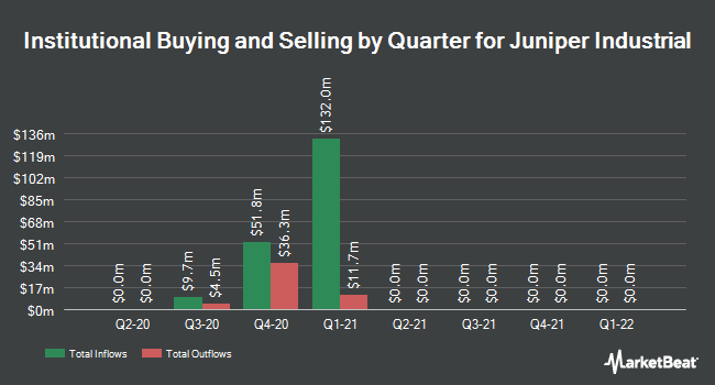 Institutional Ownership by Quarter for Juniper Industrial (NYSE:JIH)