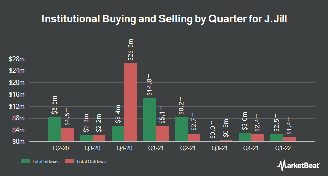 Institutional Ownership by Quarter for J.Jill (NYSE:JILL)