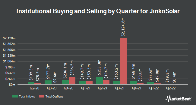 Institutional Ownership by Quarter for JinkoSolar (NYSE:JKS)