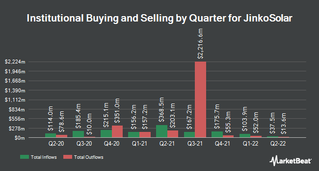 Institutional Ownership by Quarter for JinkoSolar Holding Company Limited (NYSE:JKS)