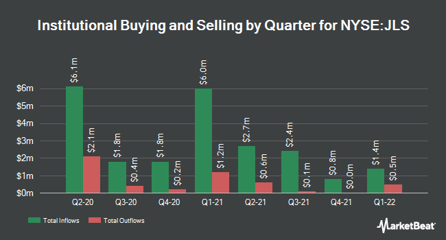 Insider Trading History for Nuveen Mortgage Opp (NYSE:JLS)