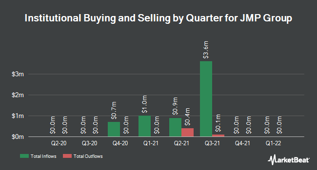 Institutional Ownership by Quarter for JMP Group LLC (NYSE:JMP)