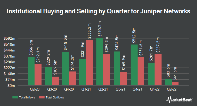 Institutional Ownership by Quarter for Juniper Networks (NYSE:JNPR)