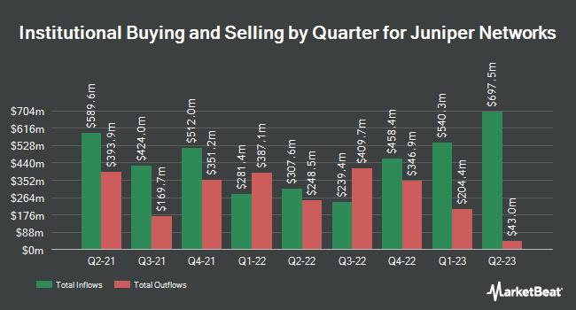 Institutional Ownership by Quarter for Juniper Networks (NYSE:JNPR)