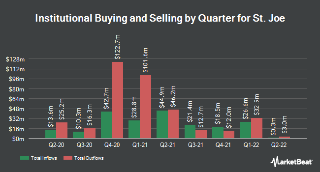 Institutional Ownership by Quarter for St. Joe Company (The) (NYSE:JOE)