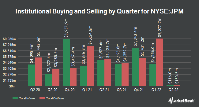 Inflows and Outflows by Quarter for JPMorgan Chase & Co. (NYSE:JPM)