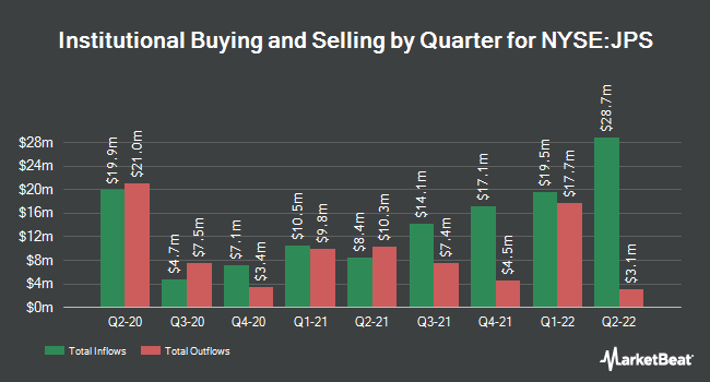 Institutional Ownership by Quarter for Nuveen Preferred Securities Income Fund (NYSE:JPS)