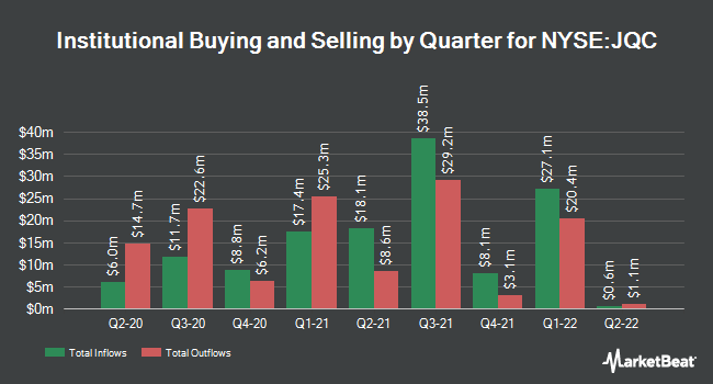 Insider Trading History for Nuveen Credit Strategies (NYSE:JQC)