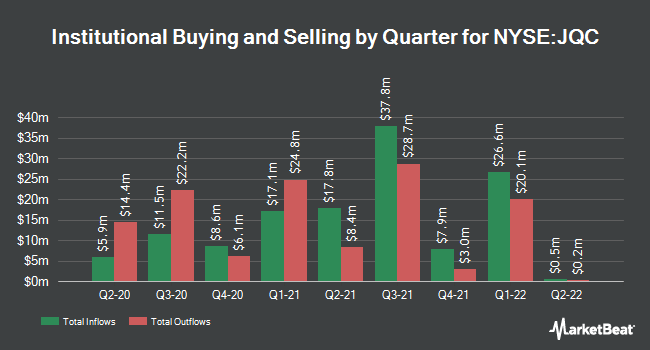 Institutional Ownership by Quarter for Nuveen Credit Strategies Income Fund (NYSE:JQC)