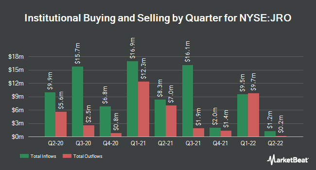 Institutional Ownership by Quarter for Nuveen Floating Rate Income Opportnty Fd (NYSE:JRO)