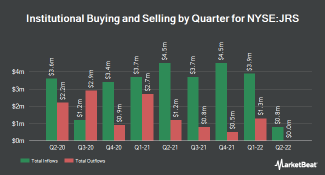 Insider Trading History for Nuveen Real Estate Income Fund (NYSE:JRS)