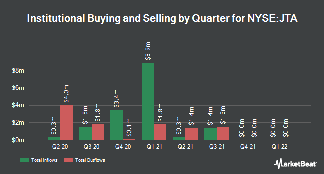 Institutional Ownership by Quarter for Nuveen Tax-Advantaged Ttl Rtrn Strtgy Fd (NYSE:JTA)
