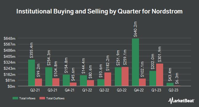 Ifm Investors Pty Ltd Grows Stake In Nordstrom Inc Jwn Ticker