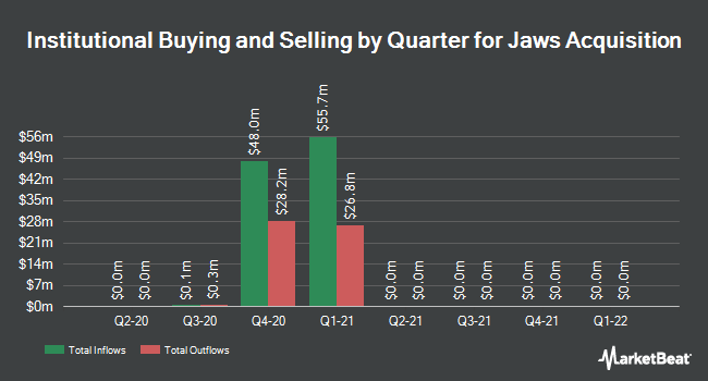 Institutional Ownership by Quarter for Jaws Acquisition (NYSE:JWS)