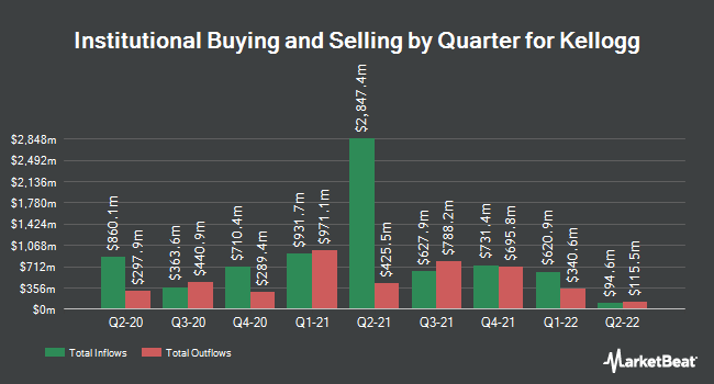 Institutional Ownership by Quarter for Kellogg (NYSE:K)