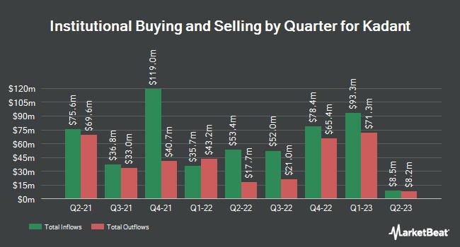 Insider Trading History for Kadant (NYSE:KAI)