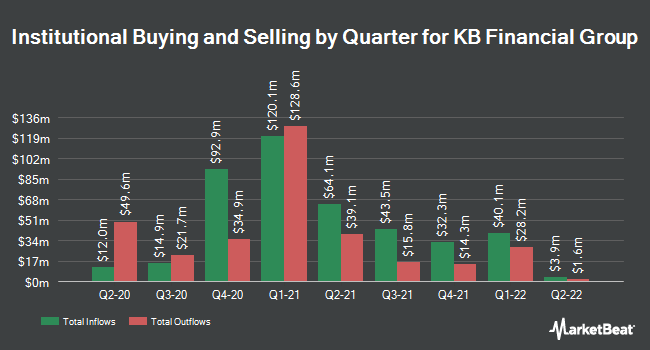 Institutional Ownership by Quarter for KB Financial Group (NYSE:KB)