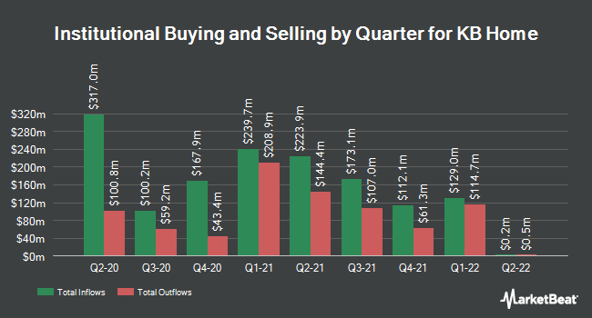 Institutional Ownership by Quarter for KB Home (NYSE:KBH)