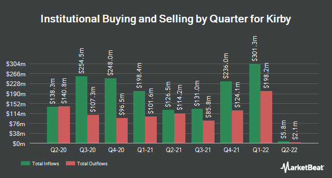 Institutional Ownership by Quarter for Kirby Corporation (NYSE:KEX)
