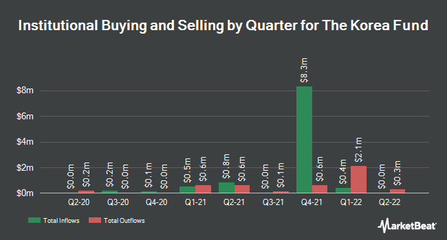 Institutional Ownership by Quarter for Korea Fund (NYSE:KF)