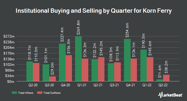 Institutional Ownership by Quarter for Korn Ferry (NYSE:KFY)
