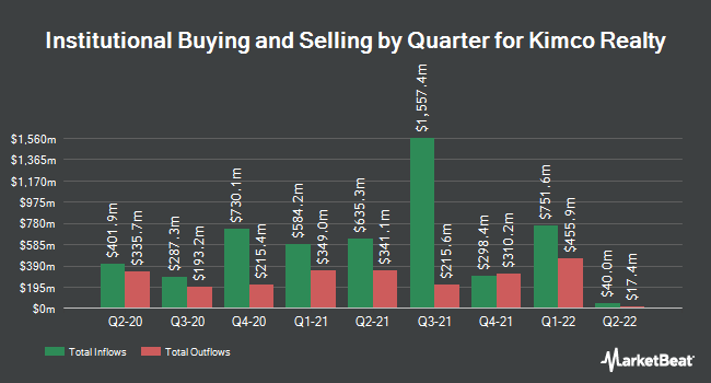 Institutional Ownership by Quarter for Kimco Realty Corp (NYSE:KIM)