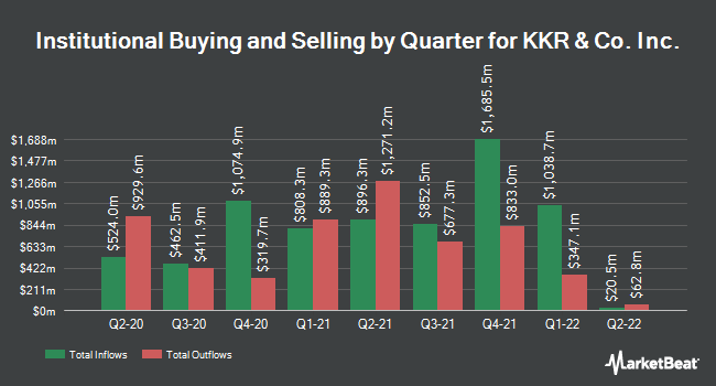 Institutional Ownership by Quarter for KKR & Co Inc (NYSE:KKR)